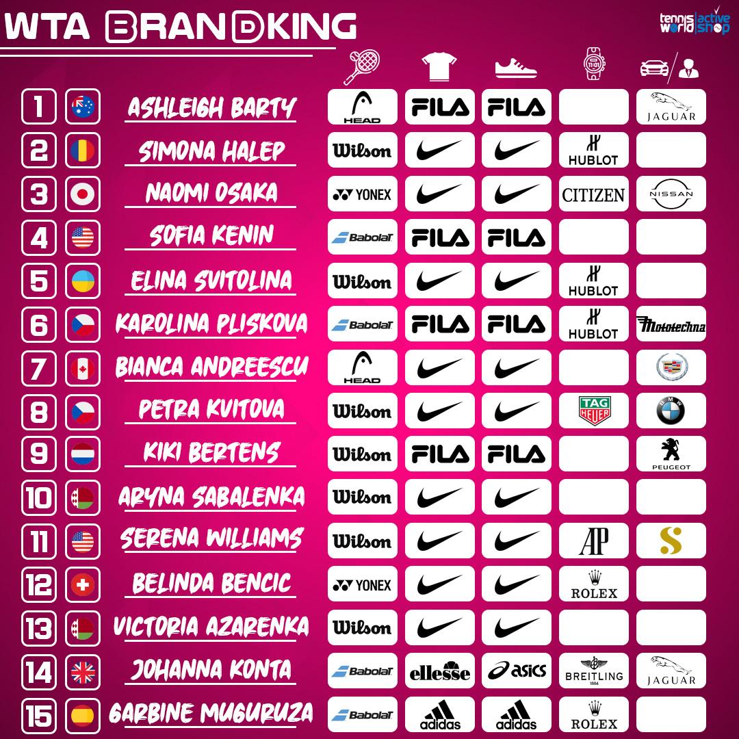 Ranking WTA